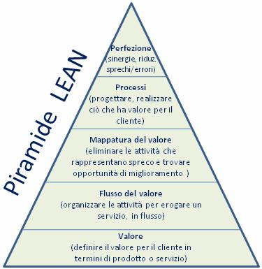 Piramide LEAN